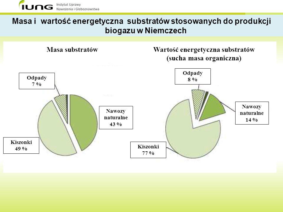 Odpady 7 % Kiszonki 49 % Nawozy naturalne 43 % Kiszonki 77 % Nawozy naturalne 14 % Odpady 8 % Masa substratówWartość energetyczna substratów (sucha ma