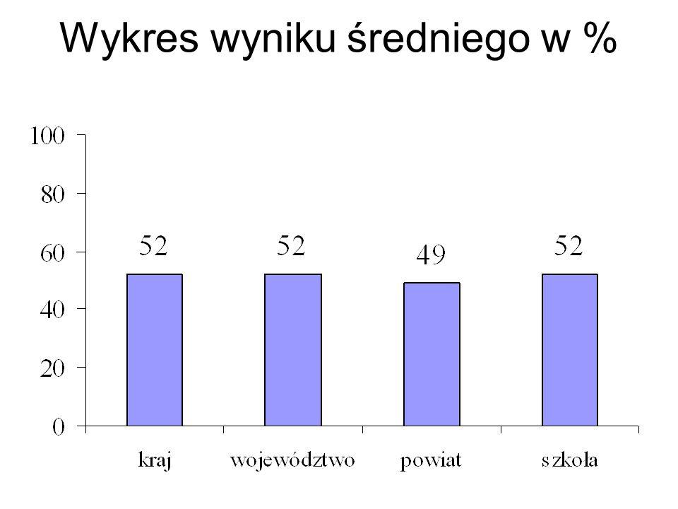 Wykres wyniku średniego w %