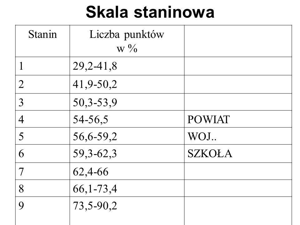 Skala staninowa StaninLiczba punktów w % 129,2-41,8 241,9-50,2 350,3-53,9 454-56,5POWIAT 556,6-59,2WOJ..