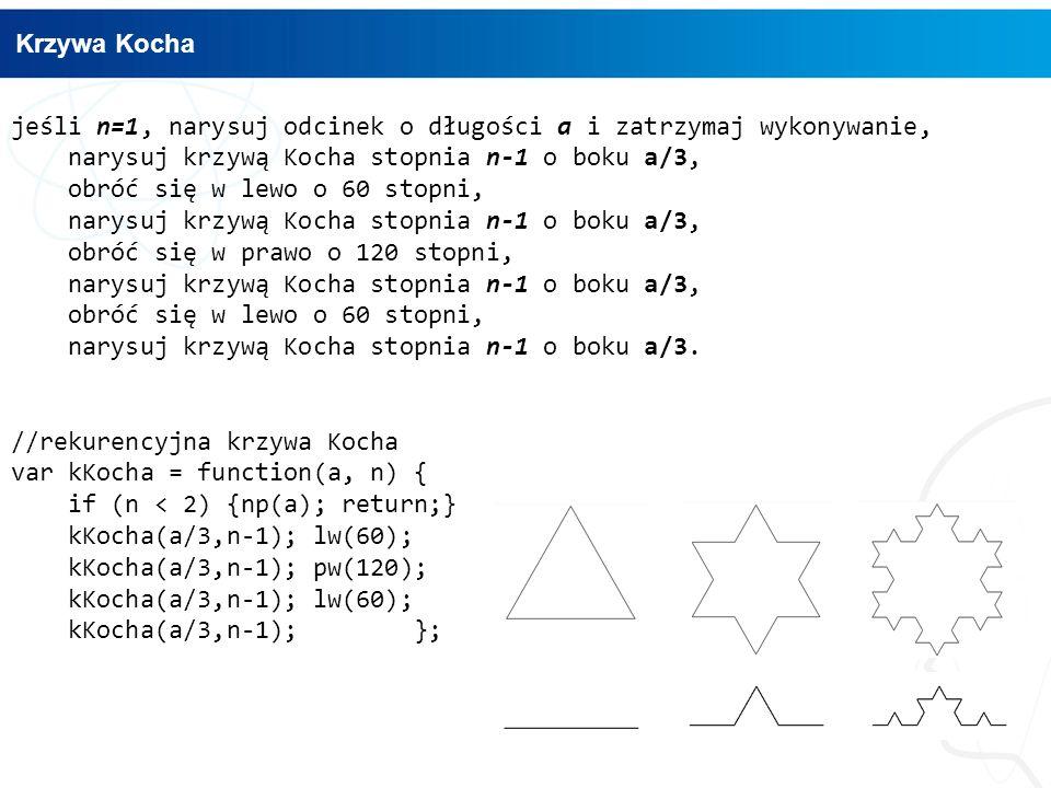 jeśli n=1, narysuj odcinek o długości a i zatrzymaj wykonywanie, narysuj krzywą Kocha stopnia n-1 o boku a/3, obróć się w lewo o 60 stopni, narysuj krzywą Kocha stopnia n-1 o boku a/3, obróć się w prawo o 120 stopni, narysuj krzywą Kocha stopnia n-1 o boku a/3, obróć się w lewo o 60 stopni, narysuj krzywą Kocha stopnia n-1 o boku a/3.