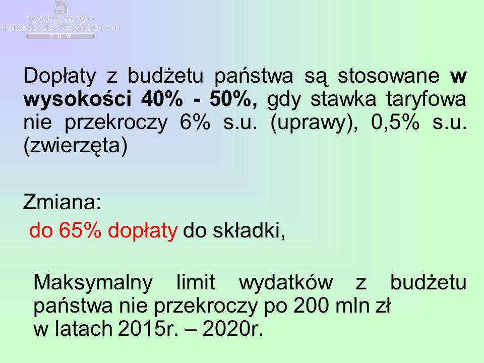 Dopłaty z budżetu państwa są stosowane w wysokości 40% - 50%, gdy stawka taryfowa nie przekroczy 6% s.u. (uprawy), 0,5% s.u. (zwierzęta) Zmiana: do 65