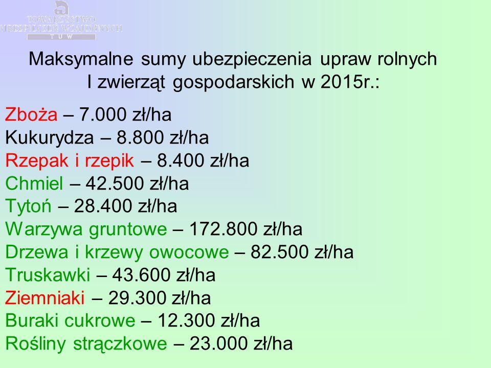 Maksymalne sumy ubezpieczenia upraw rolnych I zwierząt gospodarskich w 2015r.: Zboża – 7.000 zł/ha Kukurydza – 8.800 zł/ha Rzepak i rzepik – 8.400 zł/ha Chmiel – 42.500 zł/ha Tytoń – 28.400 zł/ha Warzywa gruntowe – 172.800 zł/ha Drzewa i krzewy owocowe – 82.500 zł/ha Truskawki – 43.600 zł/ha Ziemniaki – 29.300 zł/ha Buraki cukrowe – 12.300 zł/ha Rośliny strączkowe – 23.000 zł/ha