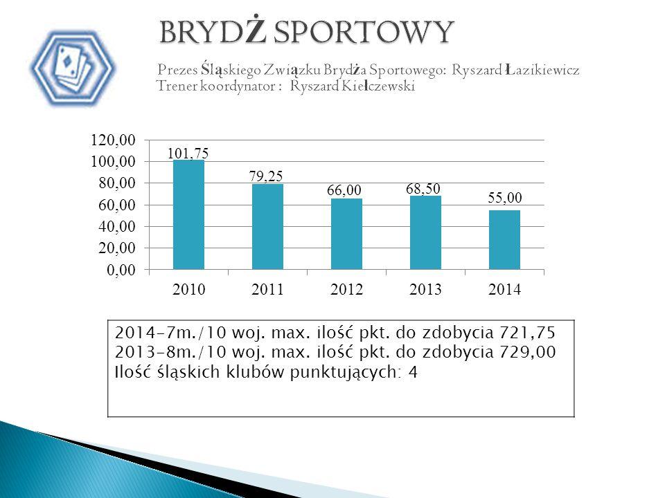 2014-7m./10 woj. max. ilość pkt. do zdobycia 721,75 2013-8m./10 woj.