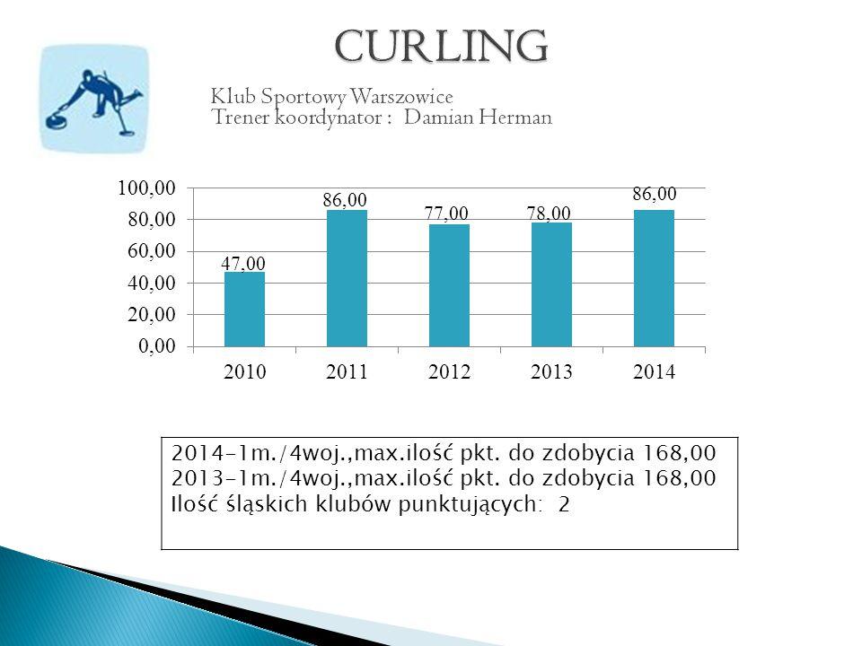 2014-1m./4woj.,max.ilość pkt. do zdobycia 168,00 2013-1m./4woj.,max.ilość pkt.