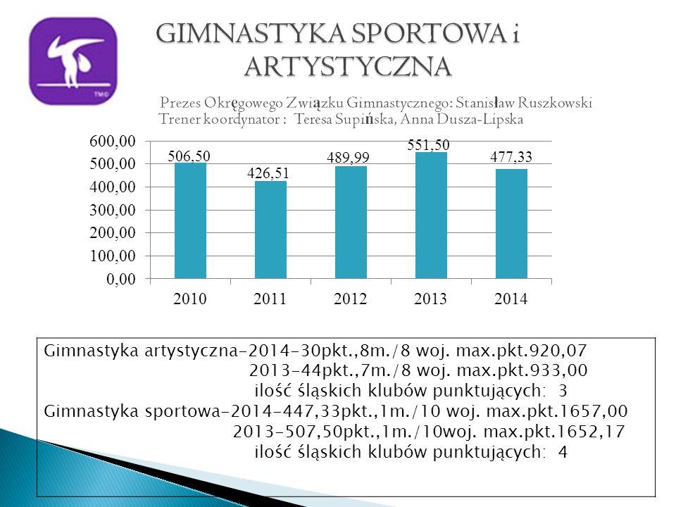 Gimnastyka artystyczna-2014-30pkt.,8m./8 woj. max.pkt.920,07 2013-44pkt.,7m./8 woj.