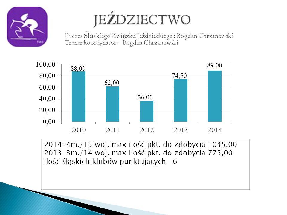 2014-4m./15 woj. max ilość pkt. do zdobycia 1045,00 2013-3m./14 woj.