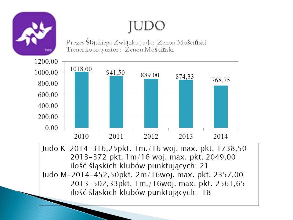 Judo K-2014-316,25pkt. 1m./16 woj. max. pkt. 1738,50 2013-372 pkt.