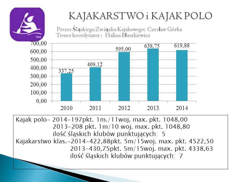 Kajak polo- 2014-197pkt. 1m./11woj. max. pkt. 1048,00 2013-208 pkt.
