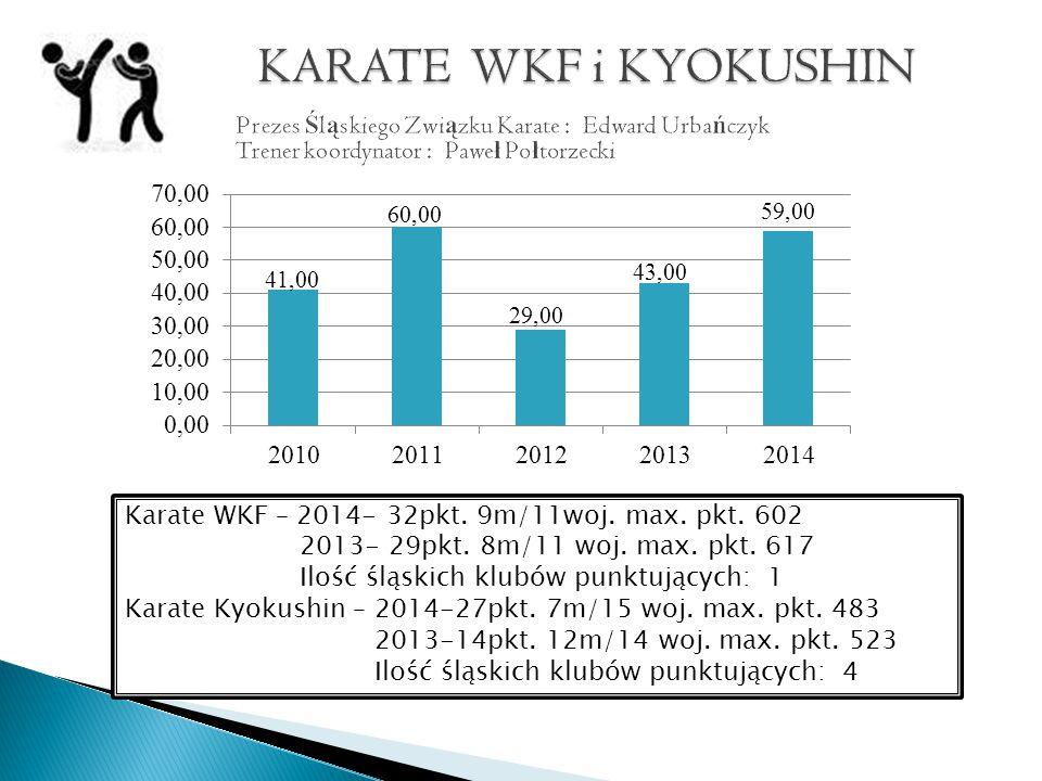 Karate WKF – 2014- 32pkt. 9m/11woj. max. pkt. 602 2013- 29pkt.