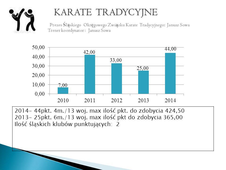 2014- 44pkt. 4m./13 woj. max ilość pkt. do zdobycia 424,50 2013- 25pkt.