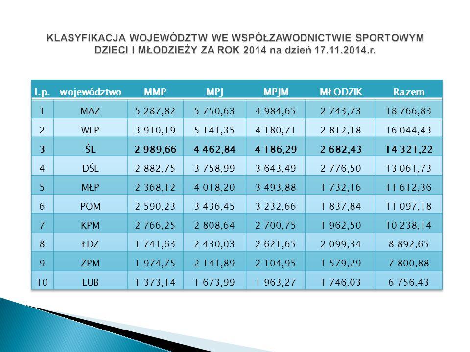 2014-3m./7 woj.max ilość pkt. do zdobycia 849,00 2013-5m./7 woj.