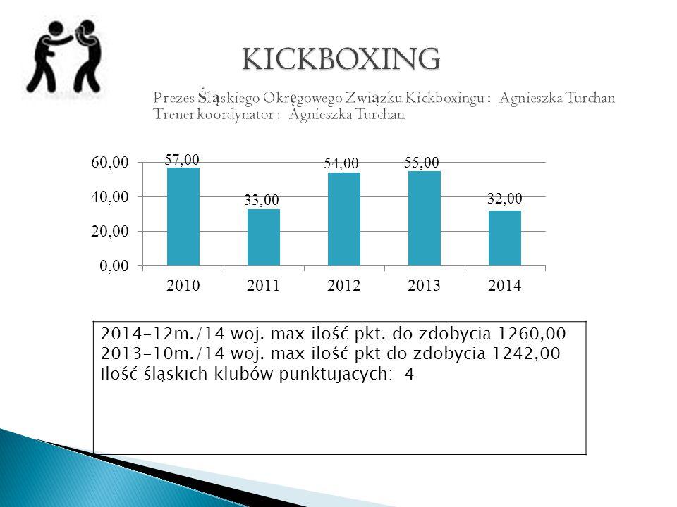 2014-12m./14 woj. max ilość pkt. do zdobycia 1260,00 2013-10m./14 woj.