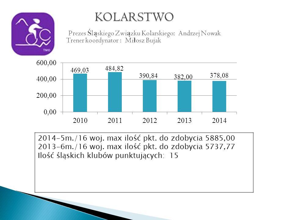 2014-5m./16 woj. max ilość pkt. do zdobycia 5885,00 2013-6m./16 woj.