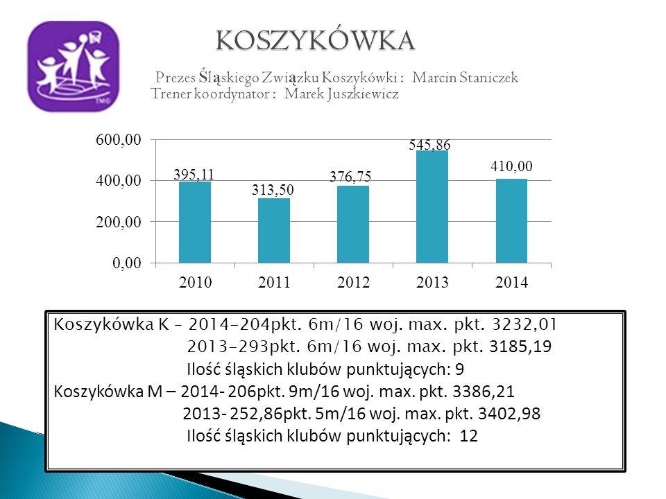 Koszykówka K – 2014-204pkt. 6m/16 woj. max. pkt.