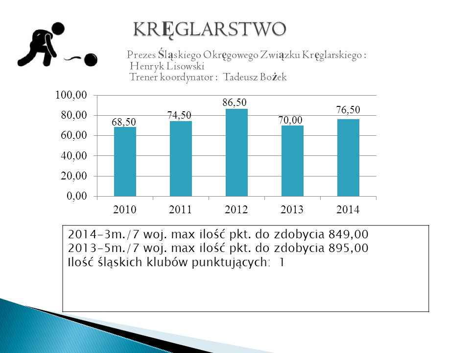 2014-3m./7 woj. max ilość pkt. do zdobycia 849,00 2013-5m./7 woj.