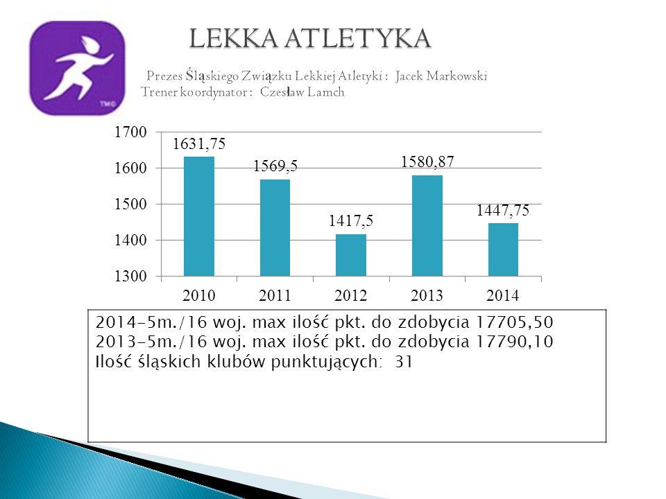 2014-5m./16 woj. max ilość pkt. do zdobycia 17705,50 2013-5m./16 woj.