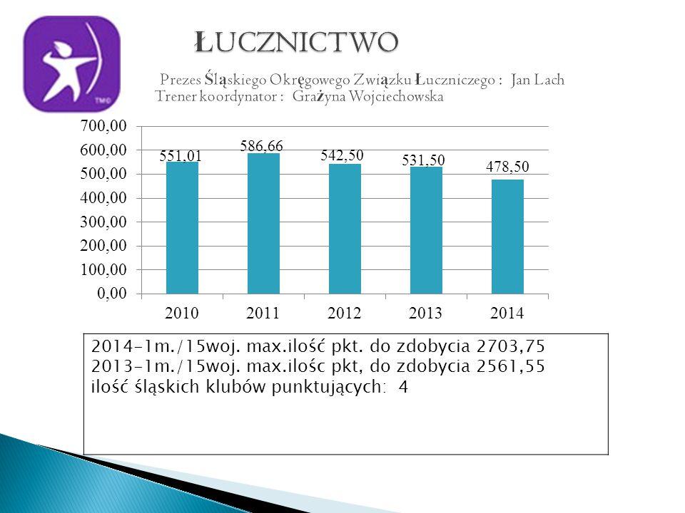 2014-1m./15woj. max.ilość pkt. do zdobycia 2703,75 2013-1m./15woj.