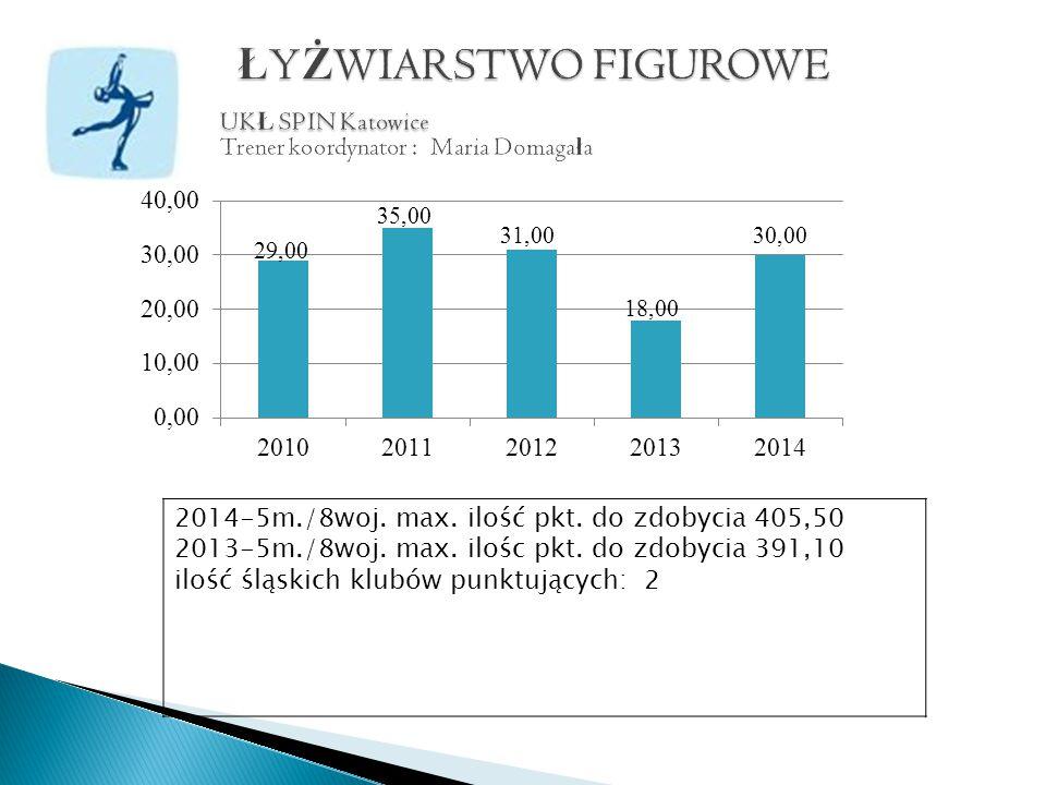 2014-5m./8woj. max. ilość pkt. do zdobycia 405,50 2013-5m./8woj.