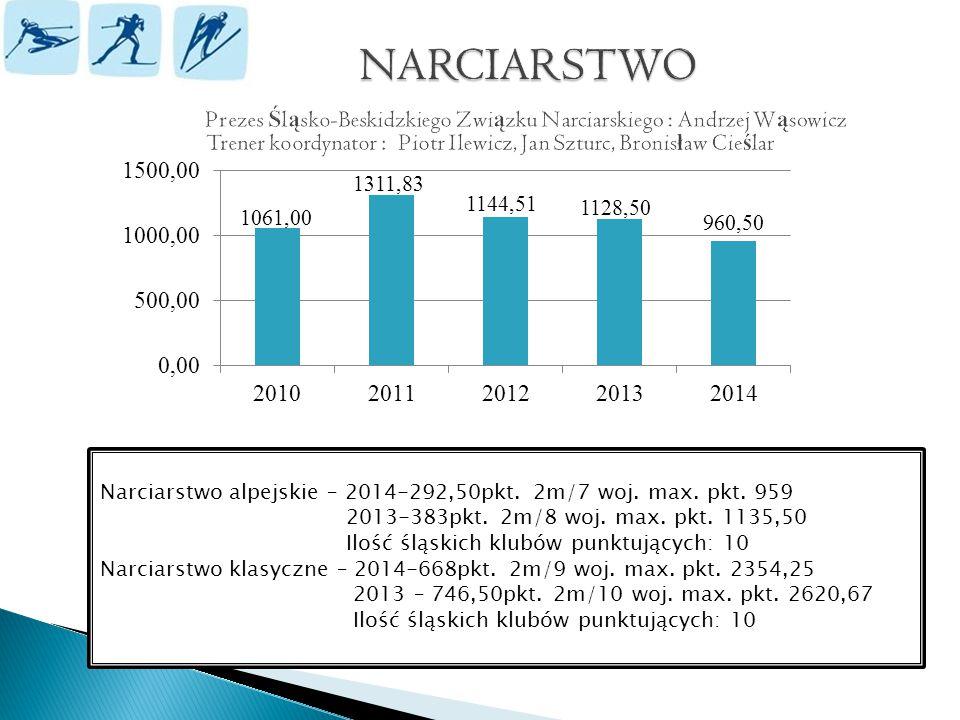 Narciarstwo alpejskie – 2014-292,50pkt. 2m/7 woj.