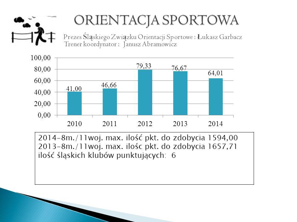 2014-8m./11woj. max. ilość pkt. do zdobycia 1594,00 2013-8m./11woj.