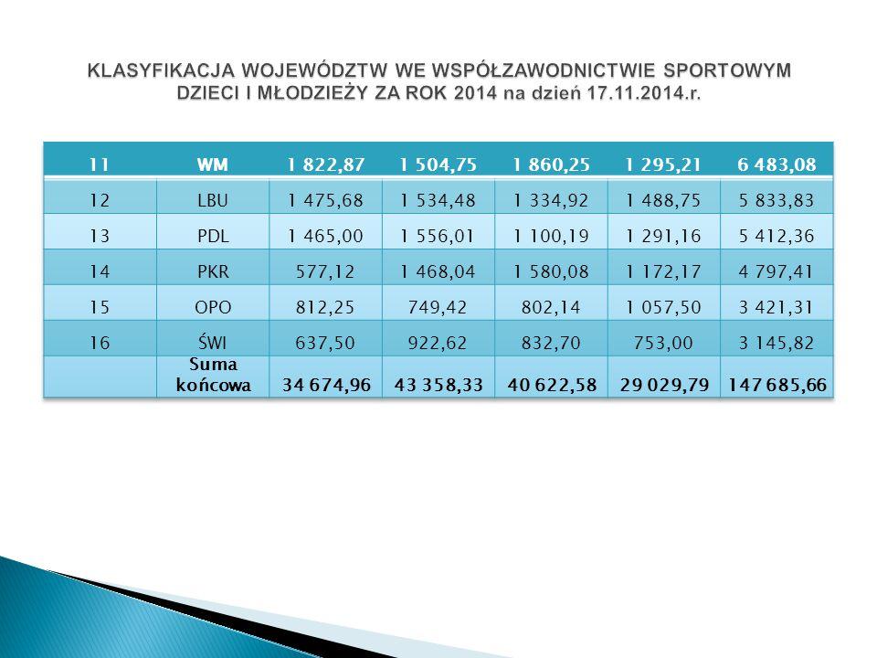 2014-5m./16 woj.max ilość pkt. do zdobycia 17705,50 2013-5m./16 woj.