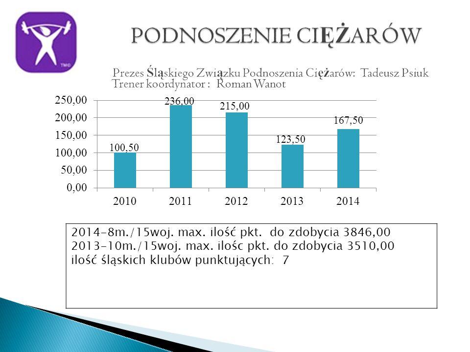 2014-8m./15woj. max. ilość pkt. do zdobycia 3846,00 2013-10m./15woj.