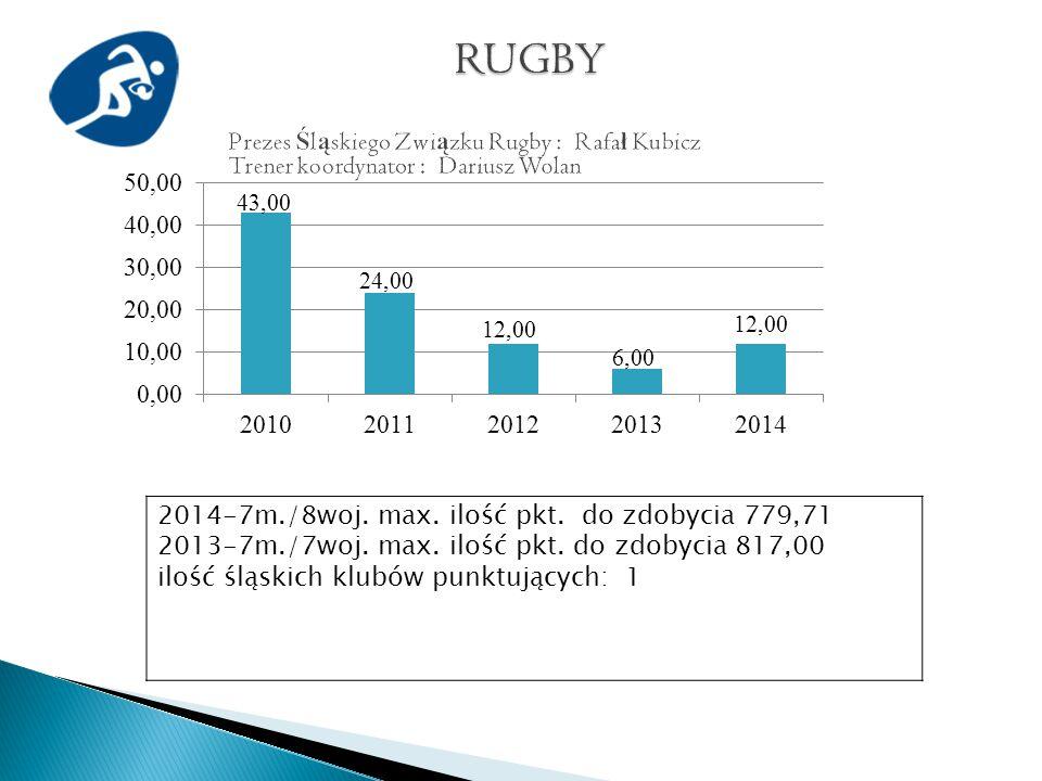 2014-7m./8woj. max. ilość pkt. do zdobycia 779,71 2013-7m./7woj.