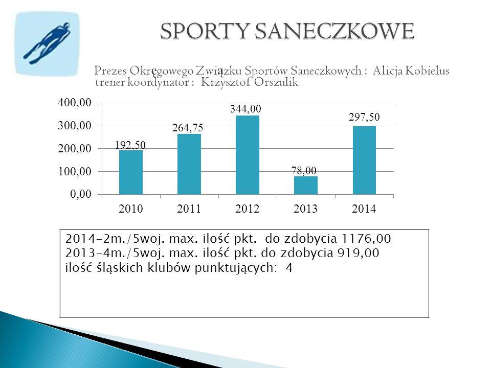 2014-2m./5woj. max. ilość pkt. do zdobycia 1176,00 2013-4m./5woj.