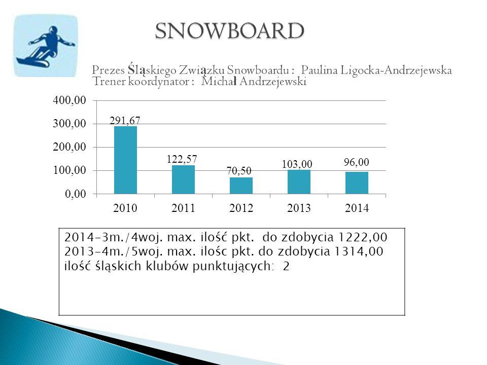 2014-3m./4woj. max. ilość pkt. do zdobycia 1222,00 2013-4m./5woj.