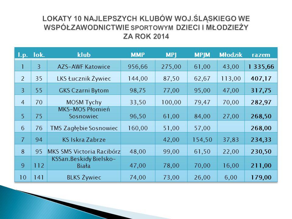 Piłka wodna – 2014-70,31pkt.3m/7 woj. max. pkt. 427,13 2013-40,25pkt.