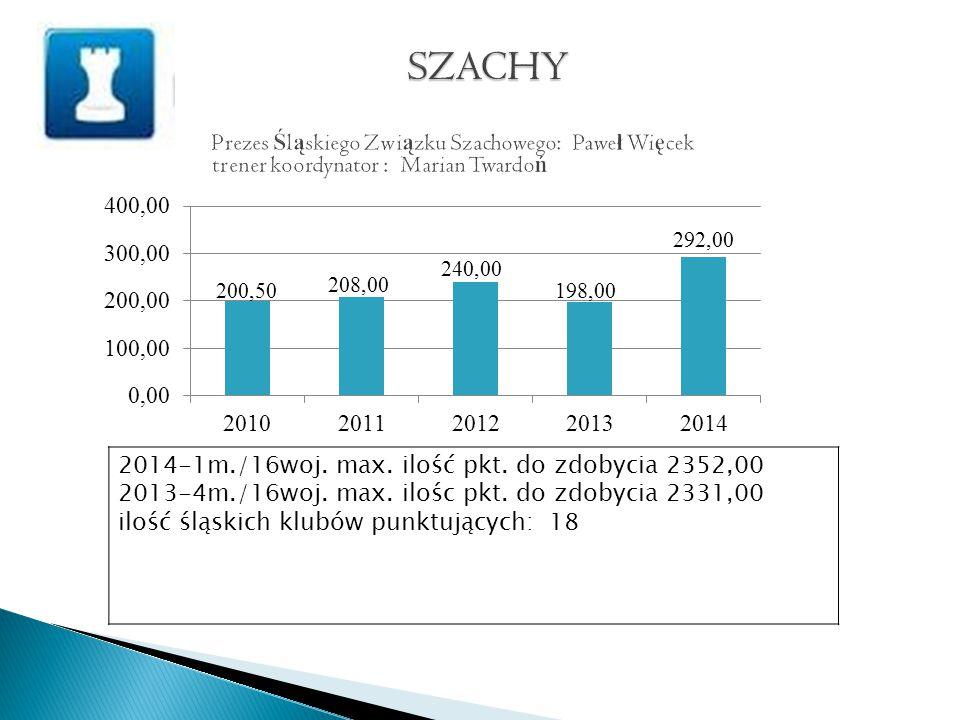 2014-1m./16woj. max. ilość pkt. do zdobycia 2352,00 2013-4m./16woj.