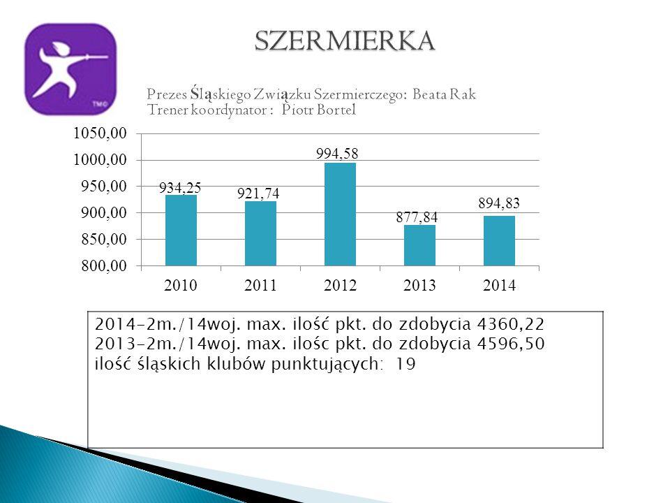 2014-2m./14woj. max. ilość pkt. do zdobycia 4360,22 2013-2m./14woj.
