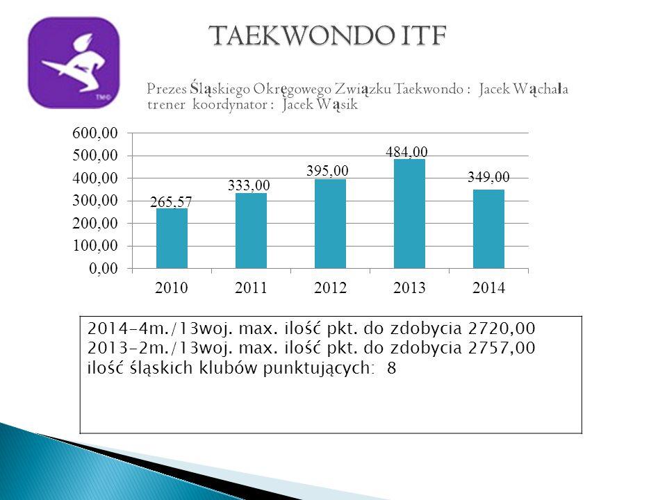 2014-4m./13woj. max. ilość pkt. do zdobycia 2720,00 2013-2m./13woj.