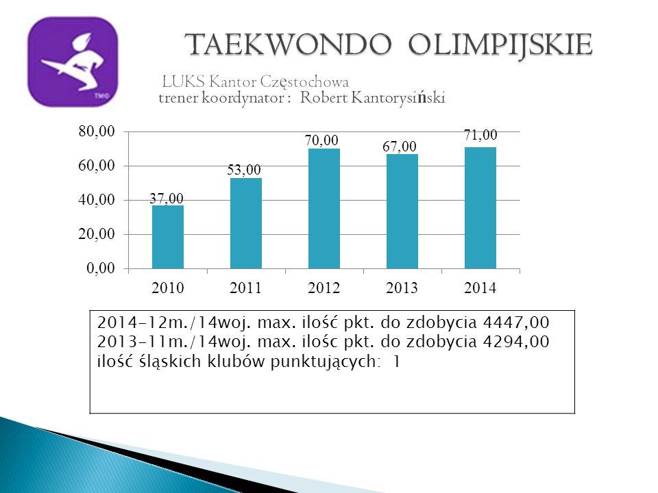 2014-12m./14woj. max. ilość pkt. do zdobycia 4447,00 2013-11m./14woj.