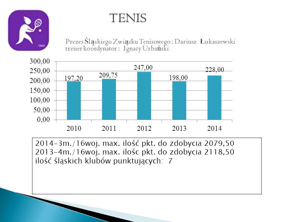 2014-3m./16woj. max. ilość pkt. do zdobycia 2079,50 2013-4m./16woj.