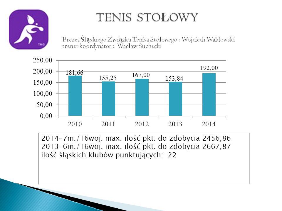 2014-7m./16woj. max. ilość pkt. do zdobycia 2456,86 2013-6m./16woj.