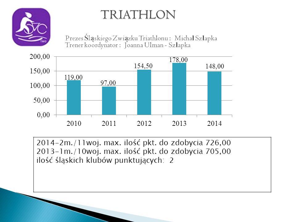 2014-2m./11woj. max. ilość pkt. do zdobycia 726,00 2013-1m./10woj.