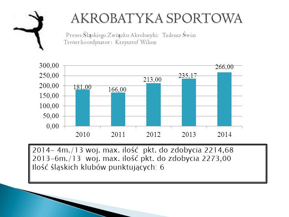 2014- 4m./13 woj. max. ilość pkt. do zdobycia 2214,68 2013-6m./13 woj.