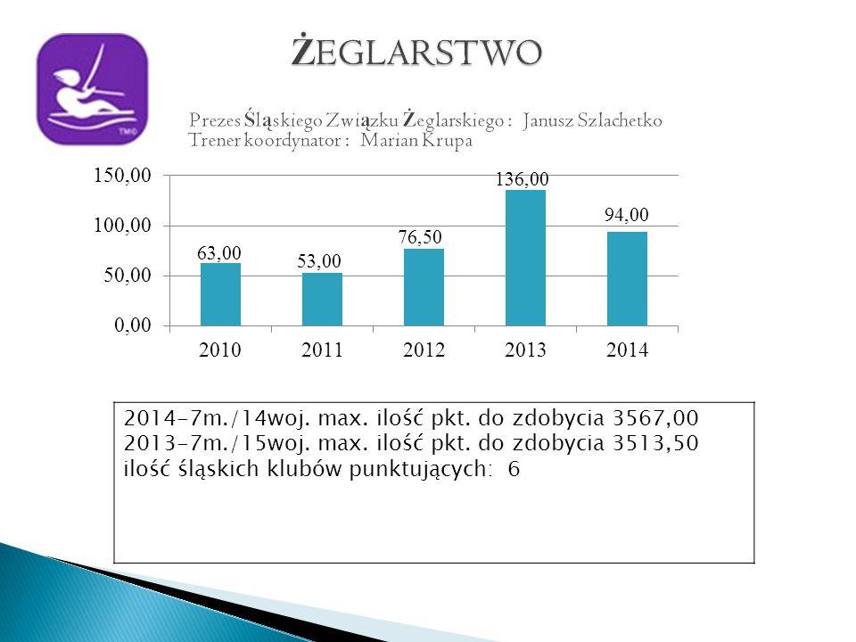 2014-7m./14woj. max. ilość pkt. do zdobycia 3567,00 2013-7m./15woj.
