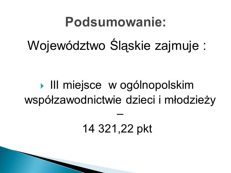 Województwo Śląskie zajmuje :  III miejsce w ogólnopolskim współzawodnictwie dzieci i młodzieży – 14 321,22 pkt