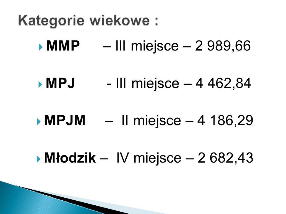  MMP – III miejsce – 2 989,66  MPJ - III miejsce – 4 462,84  MPJM – II miejsce – 4 186,29  Młodzik – IV miejsce – 2 682,43