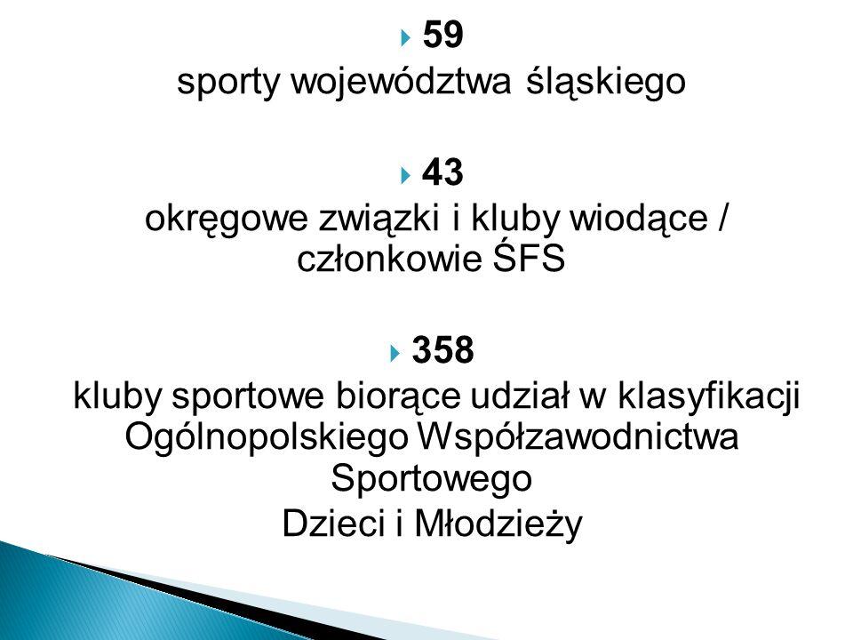  59 sporty województwa śląskiego  43 okręgowe związki i kluby wiodące / członkowie ŚFS  358 kluby sportowe biorące udział w klasyfikacji Ogólnopolskiego Współzawodnictwa Sportowego Dzieci i Młodzieży