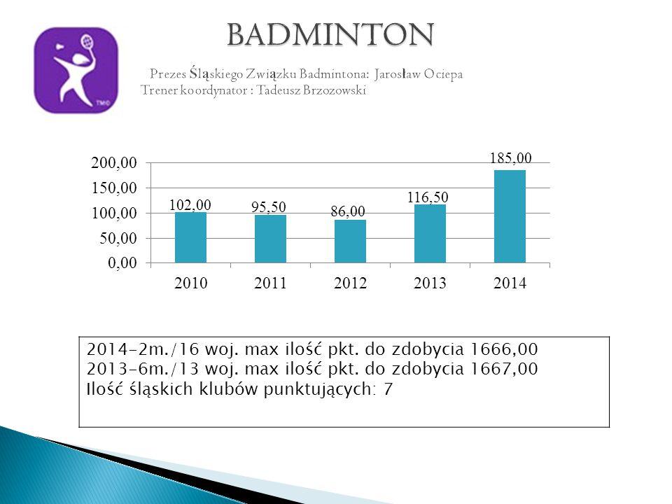 2014-2m./16 woj. max ilość pkt. do zdobycia 1666,00 2013-6m./13 woj.