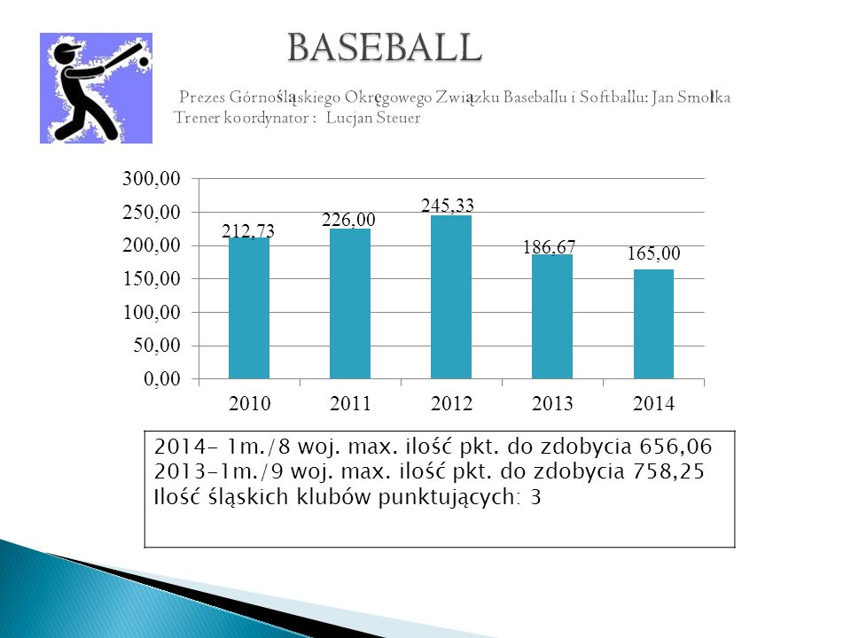 2014- 3pkt. 9m/9 woj. max. Ilość punktów do zdobycia 138