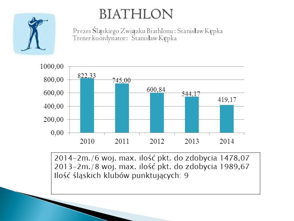 2014- 44pkt.4m./13 woj. max ilość pkt. do zdobycia 424,50 2013- 25pkt.