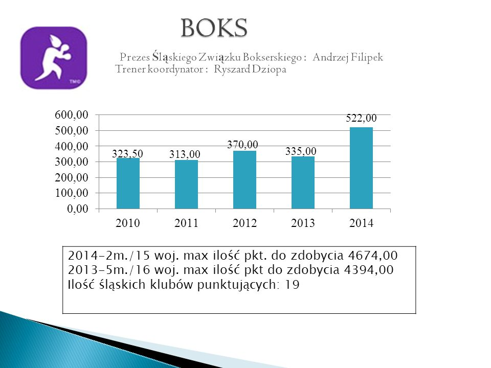2014-2m./15 woj. max ilość pkt. do zdobycia 4674,00 2013-5m./16 woj.