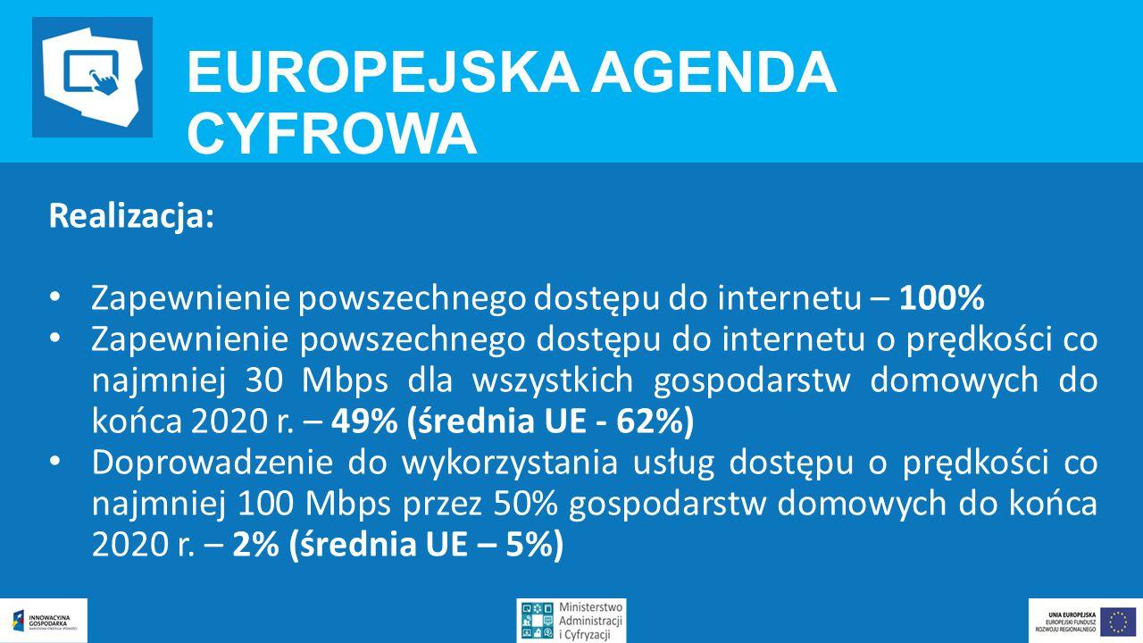 EUROPEJSKA AGENDA CYFROWA Realizacja: Zapewnienie powszechnego dostępu do internetu – 100% Zapewnienie powszechnego dostępu do internetu o prędkości co najmniej 30 Mbps dla wszystkich gospodarstw domowych do końca 2020 r.