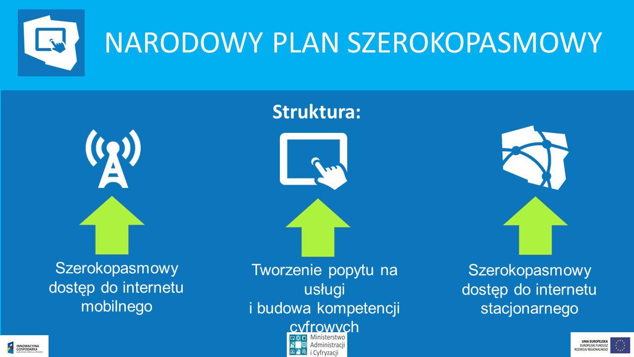 NARODOWY PLAN SZEROKOPASMOWY Struktura: Szerokopasmowy dostęp do internetu mobilnego Tworzenie popytu na usługi i budowa kompetencji cyfrowych Szerokopasmowy dostęp do internetu stacjonarnego