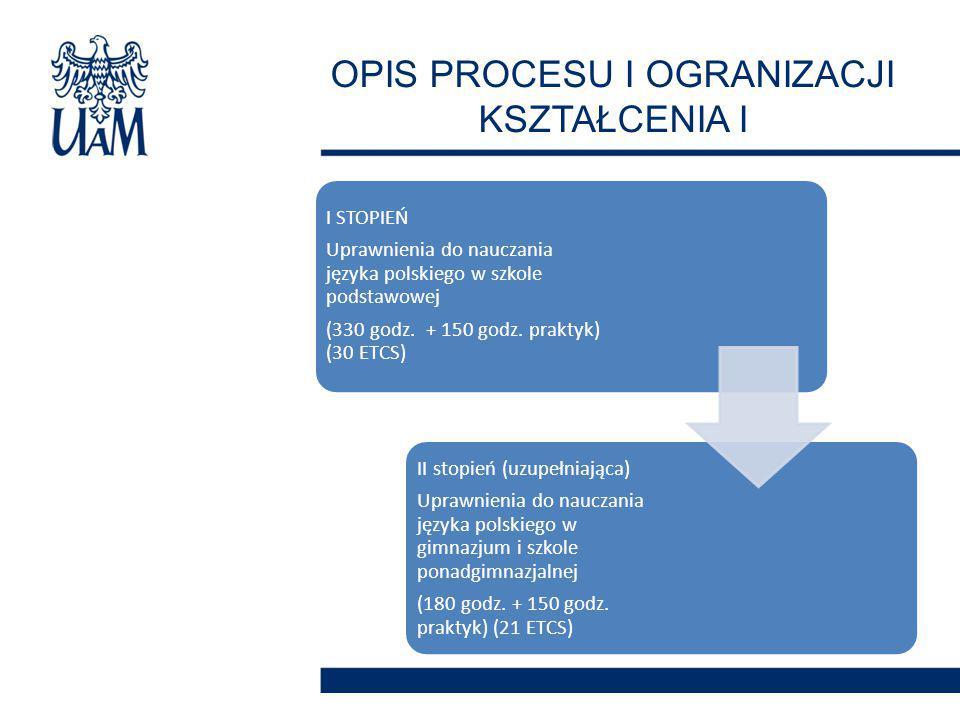 I STOPIEŃ Uprawnienia do nauczania języka polskiego w szkole podstawowej (330 godz. + 150 godz. praktyk) (30 ETCS) II stopień (uzupełniająca) Uprawnie