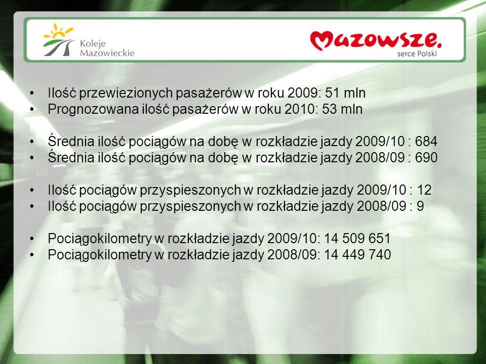 NOWY ROZKŁAD JAZDY POCIĄGÓW KM Koleje Mazowieckie wprowadzają nowy, dostosowany do potrzeb pasażera rozkład jazdy pociągów, który zacznie obowiązywać od 13 grudnia 2009 r.